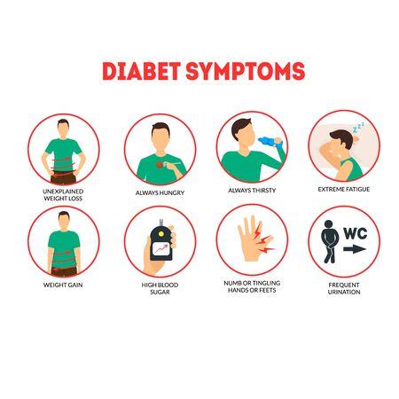 Affiche de carte de concept d'infographie de symptômes de diabète de dessin animé. Vecteur