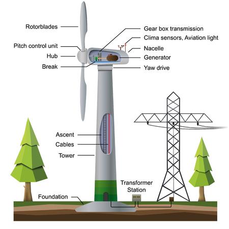 Infografía de generador de viento aislado sobre fondo blanco.