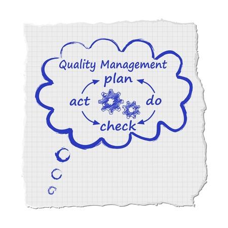 Cloud quality management Vector