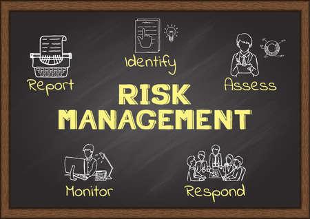 Ręcznie rysowane ikony na temat zarządzania ryzykiem na tablicy szkolnej.