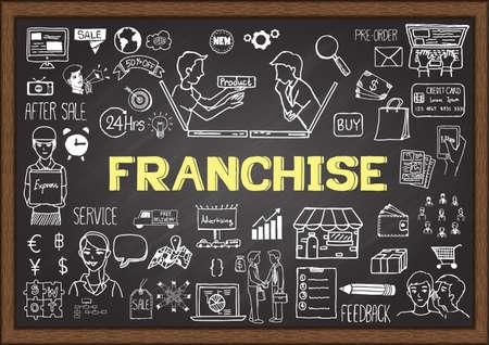 Doodles about franchise on chalkboard.