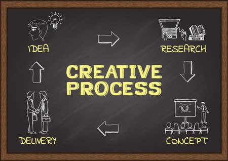 diversity: Creative Process doodle on chalkboard. Illustration