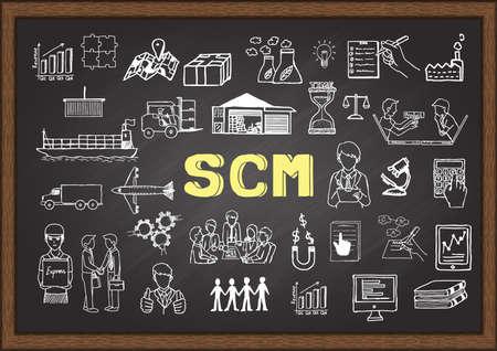 Hand drawn illustration about SCM on chalkboard for design element.