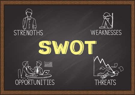 Illustrazione disegnata a mano del concetto di analisi SWOT. Punti di forza, punti deboli, minacce e opportunità dell'azienda sulla lavagna. Vettoriali