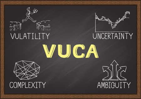 Handgezeichnete Illustration von VUCA, die Volatilität, Unsicherheit, Komplexität und Mehrdeutigkeit von Rahmenbedingungen und Situationen widerspiegelt. Vektor-Illustration