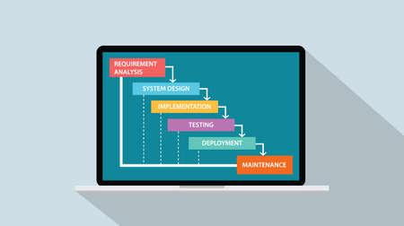 Concetto del ciclo di vita dello sviluppo del software - illustrazione vettoriale del modello a cascata