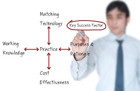 factor: Businessman writing key success factor