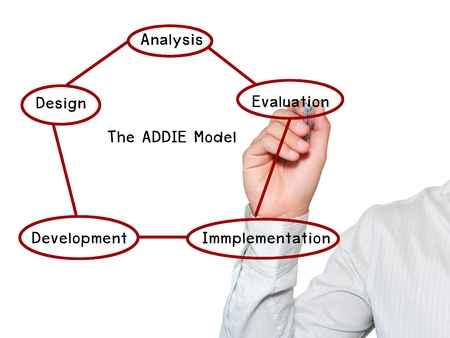 Hand write business analyst blueprint stock photo picture and hand write addie model for business success photo malvernweather Image collections