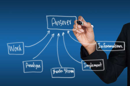Hand drawing chart how to get answer, can be used for business concept Stock Photo - 10078545
