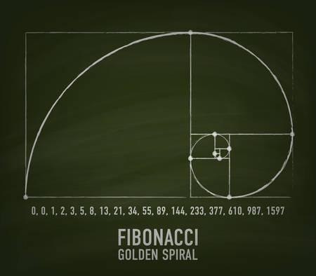 フィボナッチ数の図による黄金比螺旋の近似