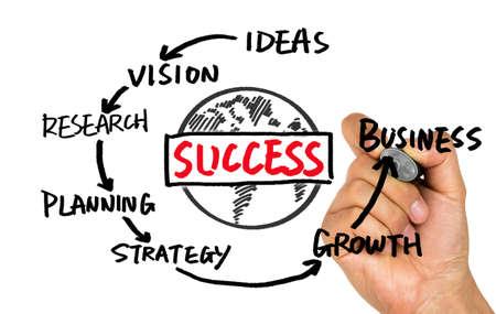 화이트 보드에 그리기 사업 성공의 개념 다이어그램 손 스톡 콘텐츠