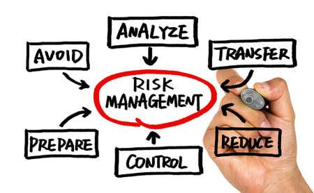 risk management: risk management flow chart concept handwritten on whiteboard