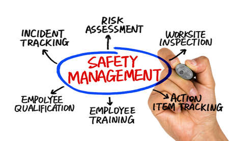 workplace safety: safety management concept diagram hand drawing on whiteboard