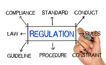 regulation: regulation concept flowchart Stock Photo