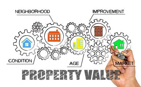 concepto de valor de la propiedad
