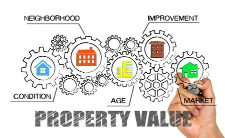 property value concept