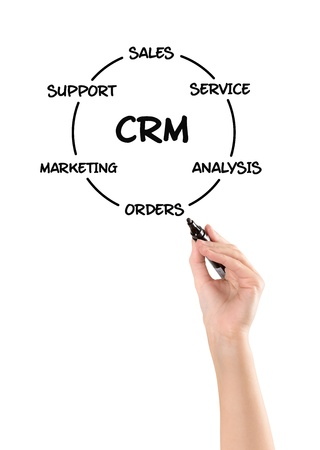 crm: Hand drawing customer relationship management development process concept  Isolated on white