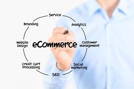 web commerce: Giovane uomo d'affari in possesso di un marcatore e diagramma di disegno circolare della struttura di organizzazione di e-commerce su schermo trasparente isolato su sfondo bianco