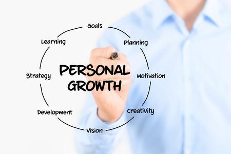 persoonlijke groei: Jonge zakenman die een marker en tekening cirkelvormige structuur diagram van persoonlijke groei op transparante scherm Geïsoleerd op witte achtergrond Stockfoto