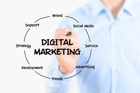 tiếp thị: Trẻ doanh nhân đang nắm giữ một điểm đánh dấu và vẽ sơ đồ vòng tròn của cấu trúc của quá trình tiếp thị kỹ thuật số và các yếu tố trên màn hình trong suốt cách ly trên nền trắng Kho ảnh