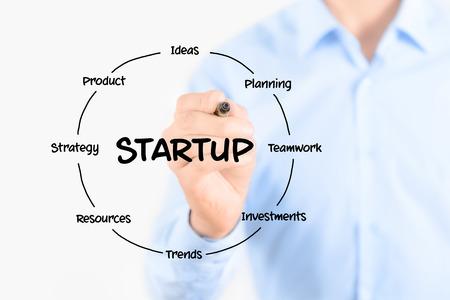 occupation: Startup cirkelvormige structuur diagram Jonge zakenman met een marker en het tekenen van een belangrijke elementen voor het starten van een nieuw bedrijf Geïsoleerd op witte achtergrond