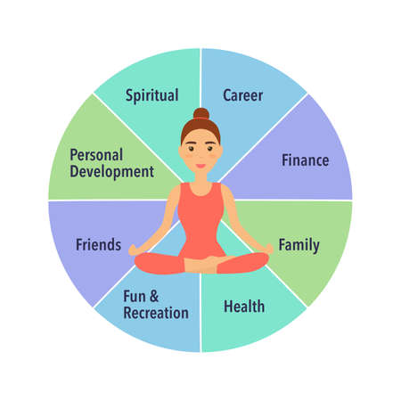 Young woman sitting in yoga lotus pose. Meditation in the center of the wheel of life. Coaching tool in colorful diagram. Life coaching. Life balance concept vector illustration on white background.