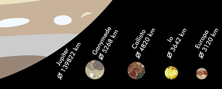 Moons of Jupiter in descending order, real size ratio, vector illustration