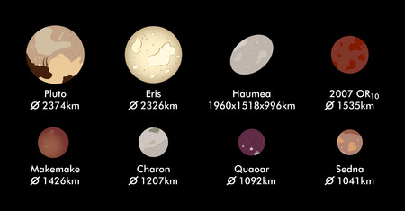 Biggest dwarf planets of Solar System in descending order, real size ratio, vector illustration