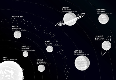 Model of Solar system, vector illustration