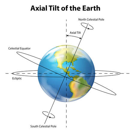 earth space: Illustration showing the axial tilt of the Earth Illustration