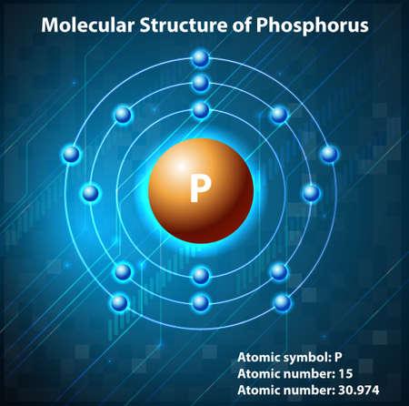 symbole chimique: La structure moléculaire de l'élément