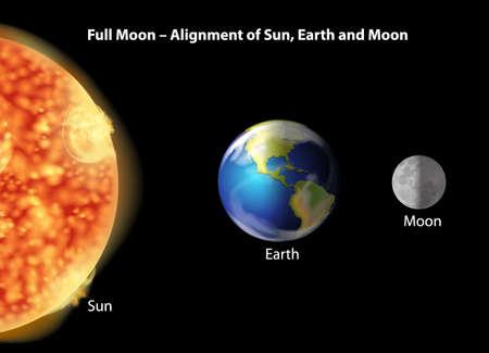 alineaci�n: Ilustraci�n que muestra la alineaci�n de la Tierra, la Luna y el Sol.