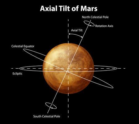 milkyway: Illustratie van de planeet Mars Stock Illustratie