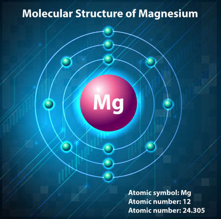Magnesium: Molecular structure on the element