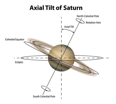 axial: Illustration of the planet Saturn