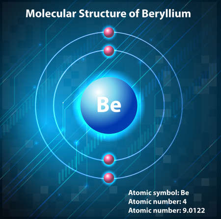 periodic: Molecular structure on the element