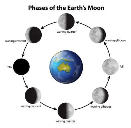 Phasen auf dem Mond von der Erde aus gesehen
