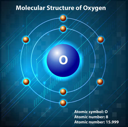 o2: Molecular structure on the element