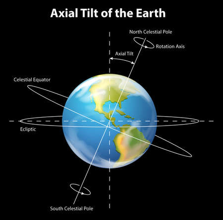Illustration showing the axial tilt of the Earth Illustration