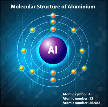 neutrons: Estructura molecular en el elemento Vectores