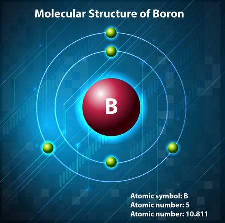 protons: Estructura molecular en el elemento Vectores