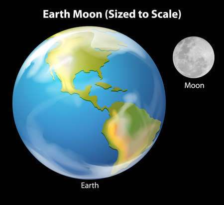 orbiting: Illustration of the Earth and Moon to scale in terms of size