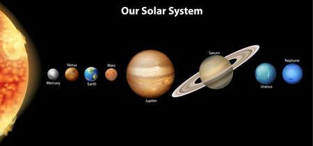 galaxie: Illustration des Sonnensystems