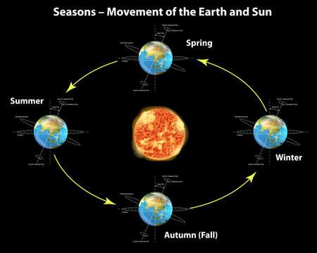 amoniaco: Ilustraci�n que muestra las estaciones de la tierra