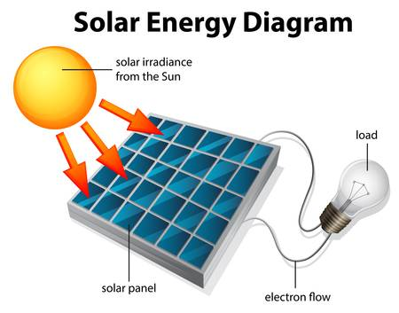 electric grid: Illustration showing the diagram of solar energy