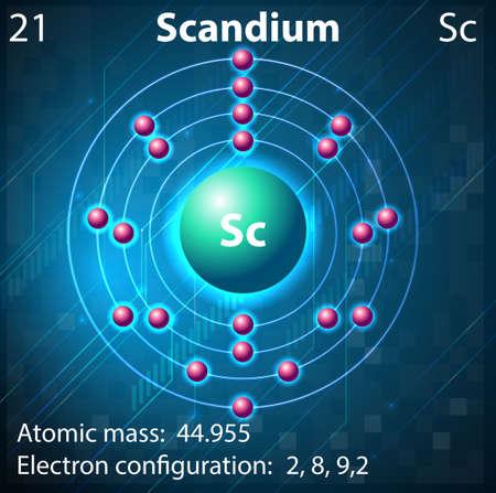 electron shell: Illustration of the element Scandium