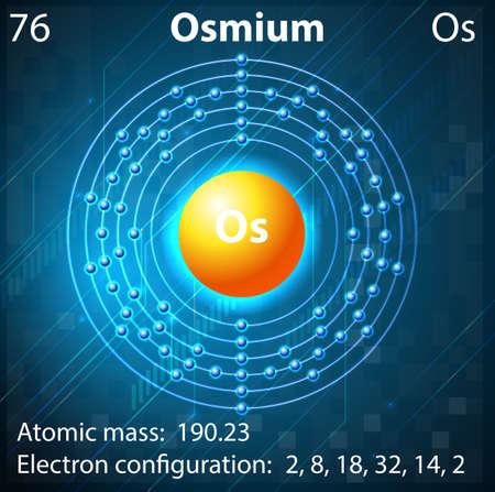 electron shell: Illustration of the element Osmium