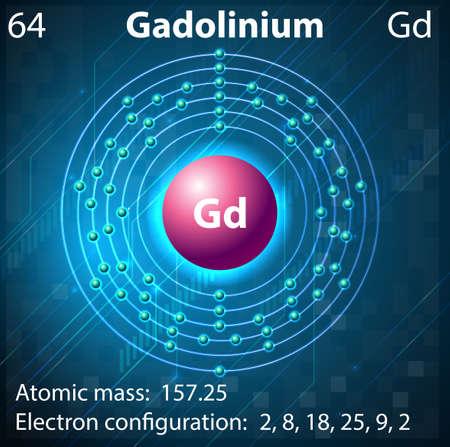 electron shell: Illustration of the element Gadolinium