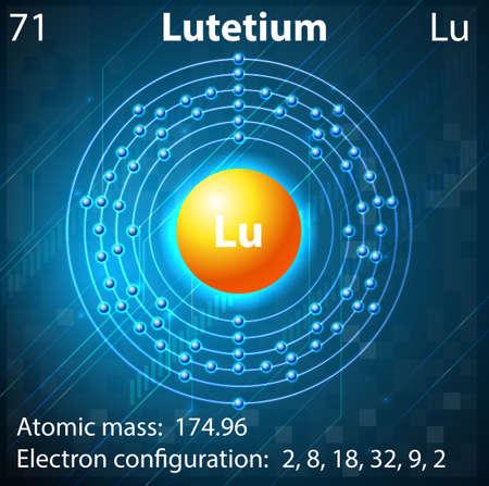 electron shell: Illustration of the element Lutetium