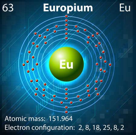 electron shell: Illustration of the element Europium